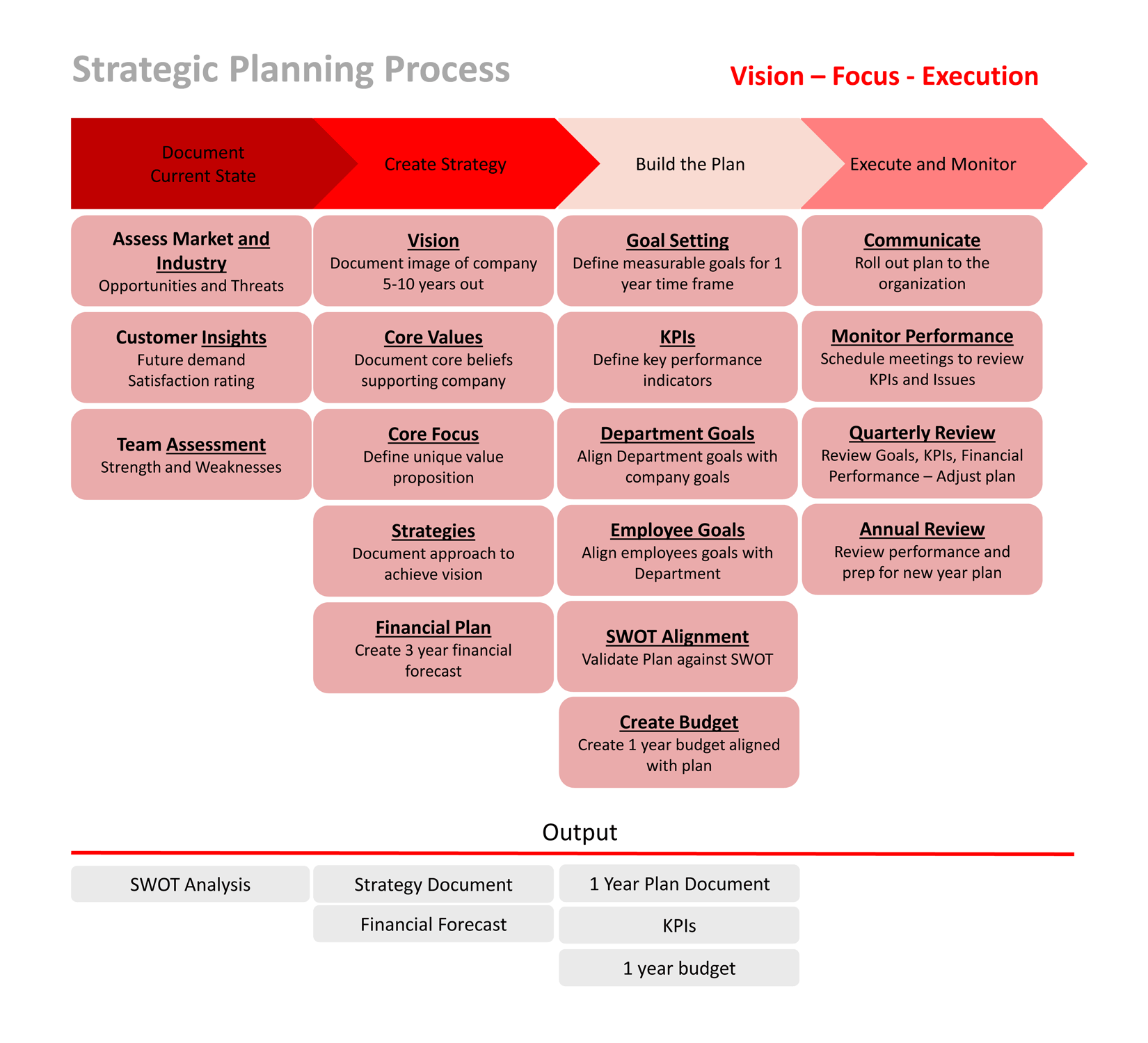 Ace 7 Advisors Strategic Planning Process Graphic